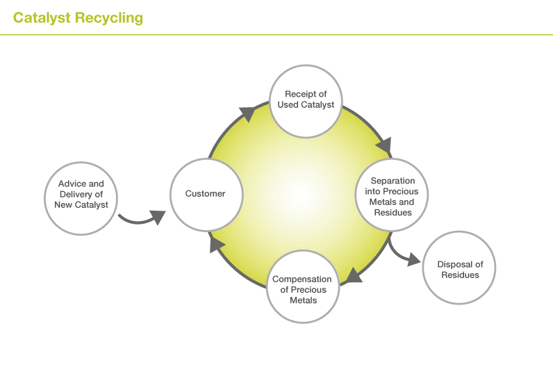 Catalyst Recycling / Recovery